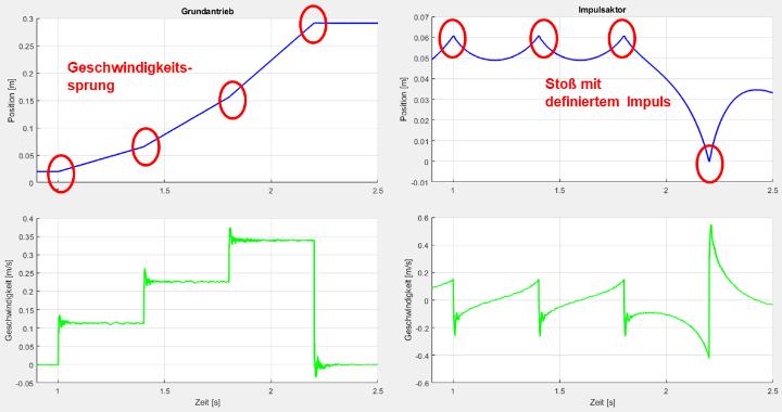 Geschwindigkeitssprünge durch Impulsübertragung (c)