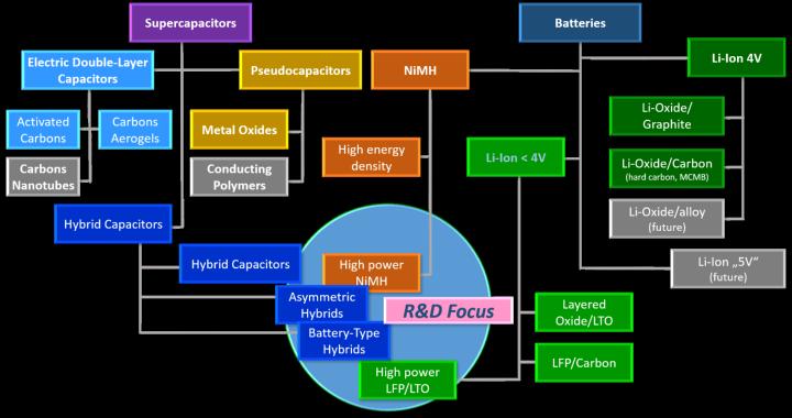 Klassifizierung von Superkondensatoren und anderen Batterietechnologien (c)