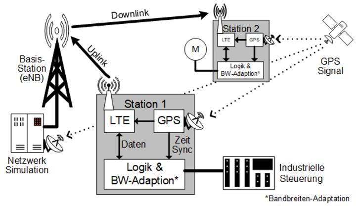Konzept LTE-Kommunikationssystem (c)