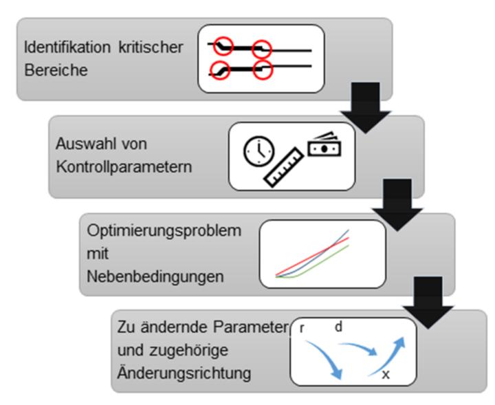 Durchsatzoptimierung (c)