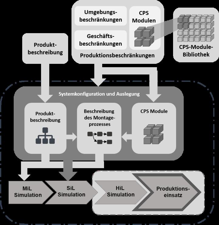 Vollautomatisierte Montagelinienarchitektur (c)
