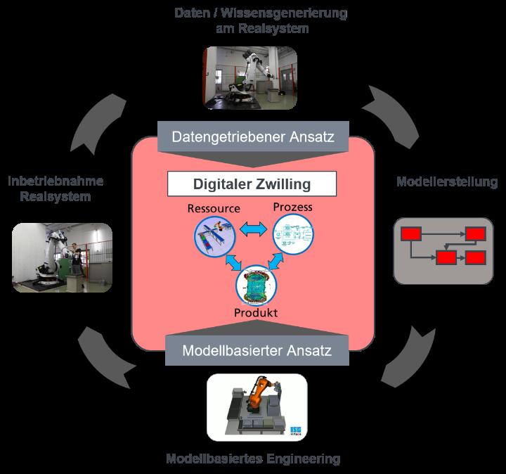 Ansatz Modellbasierter und Datengetriebener Ansatz zur Erstellung und Optimierung des Digitalen Zwillings  (c)