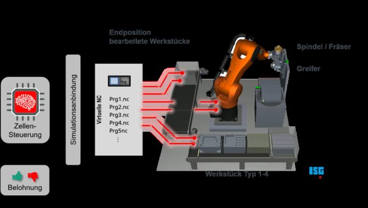 Selbstlernende Zellensteuerung einer Handhabungs- und Fräsbearbeitungs-Roboterzelle  (c)