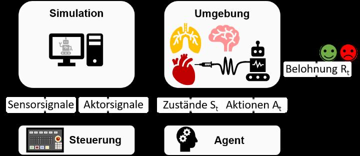 Bei der Hardware-in-the-Loop Simulation werden zwischen Simulation und Steuerung die Sensor- und Aktorsignale ausgetauscht. Beim Reinforcement Learning werden zwischen Umgebung und Agent die Zustände und Aktionen ausgetauscht und es existiert eine zusätzliche Belohnung.