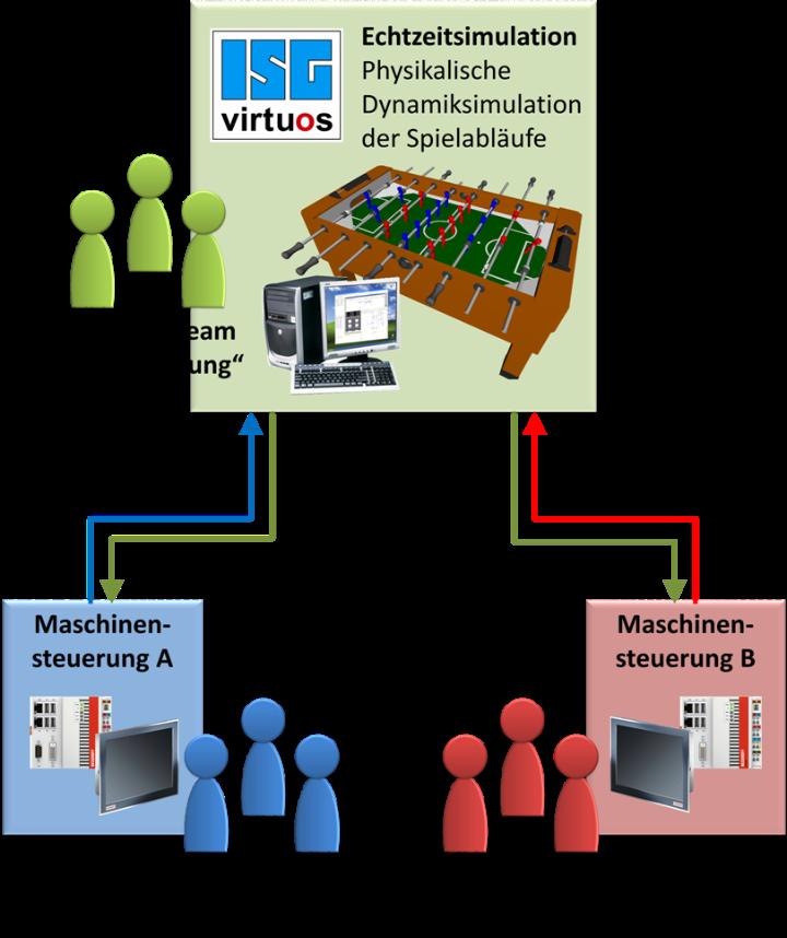 Prinzipskizze des virtuellen Tischkickers  (c)